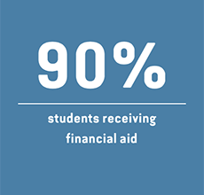 90%: students receiving financial aid